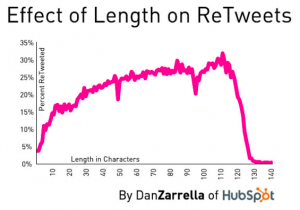 7 Powerful Tips for a Winning Twitter Sales Strategy
